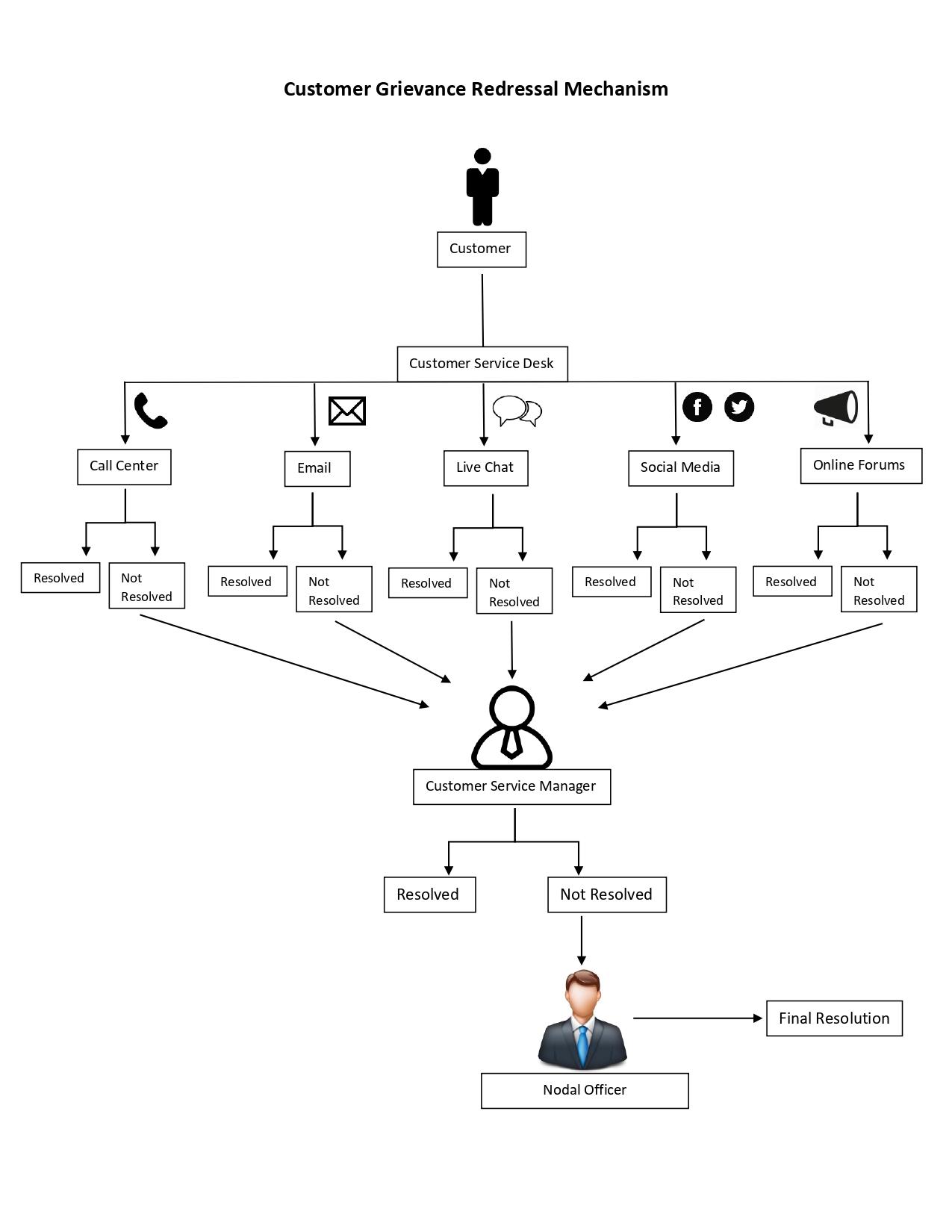 Customer Complaint Resolution Snapshot